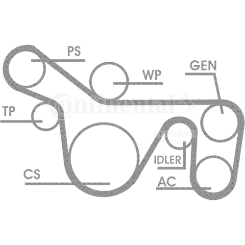 Set curea transmisie cu caneluri Contitech 6PK1720D1